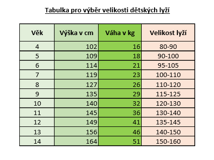 tabulka pro vyber detskych lyzi obrazek